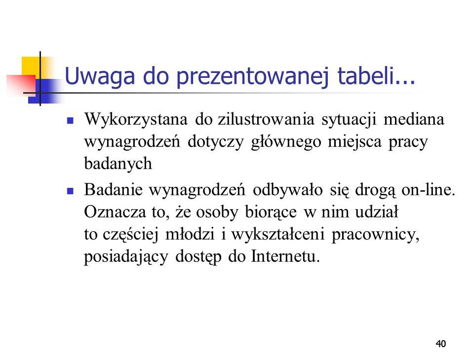 Uwaga do prezentowanej tabeli...