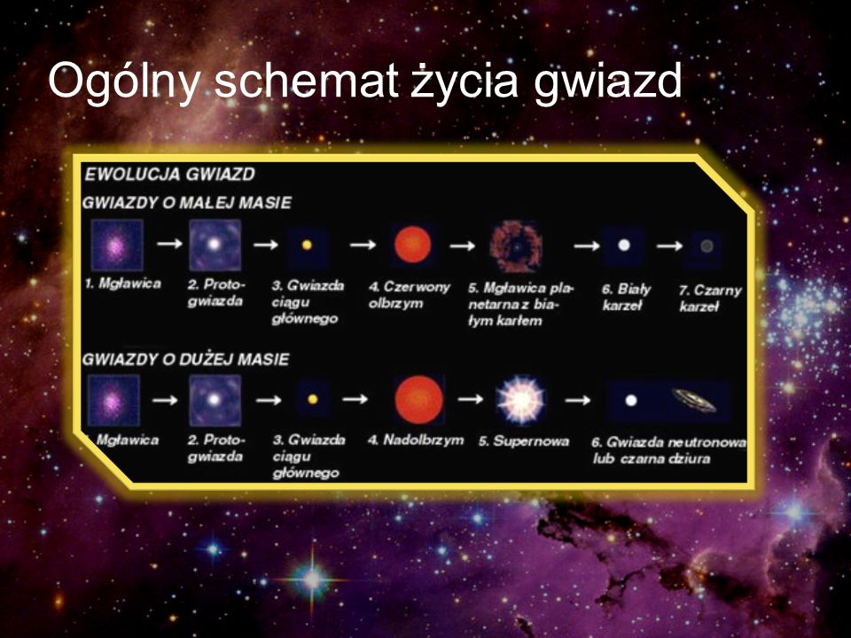 Ogólny schemat życia gwiazd