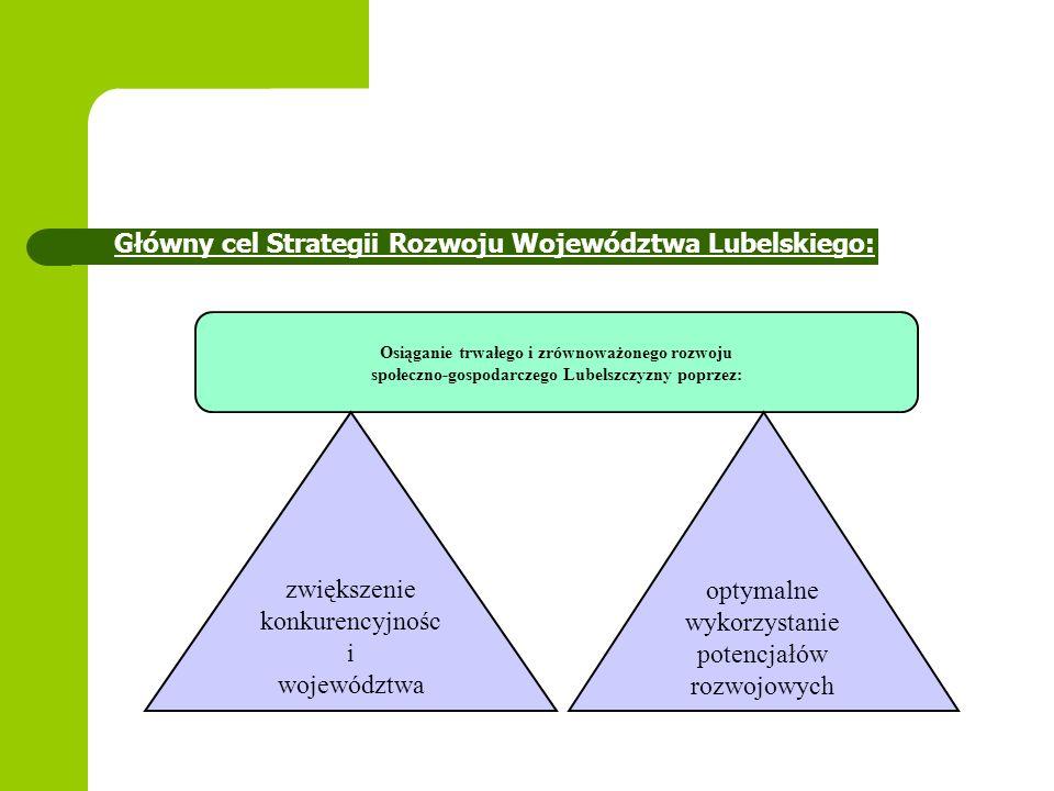 Główny cel Strategii Rozwoju Województwa Lubelskiego:
