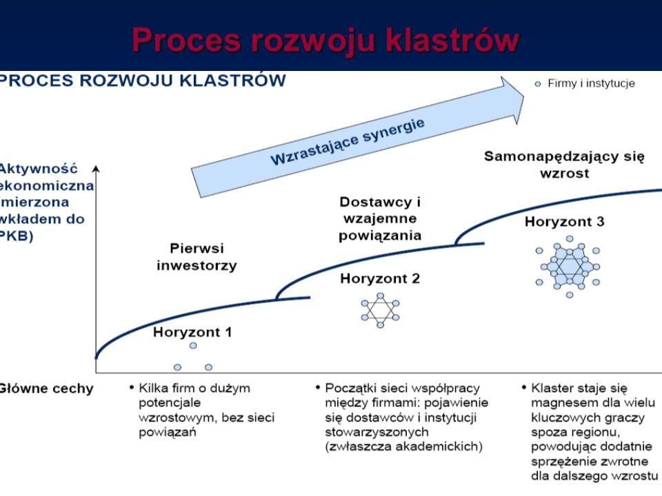 Proces rozwoju klastrów