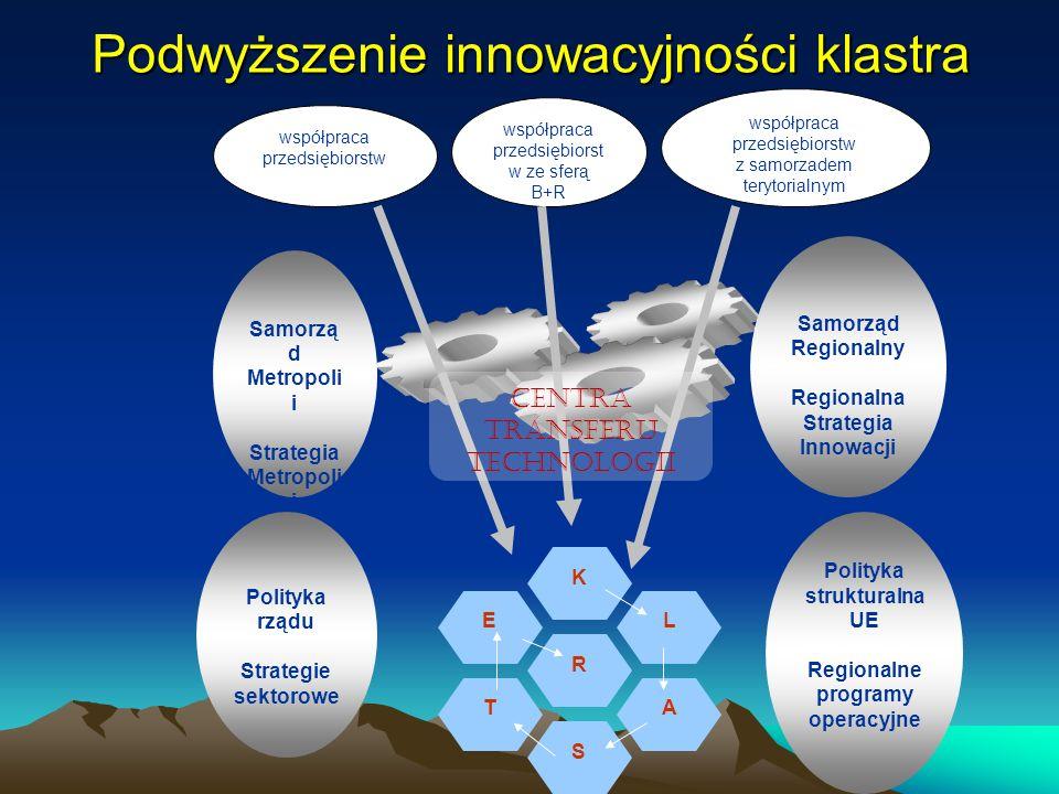 Podwyższenie innowacyjności klastra