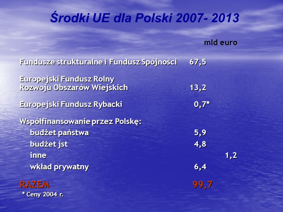 Środki UE dla Polski 2007- 2013 RAZEM 99,7 mld euro