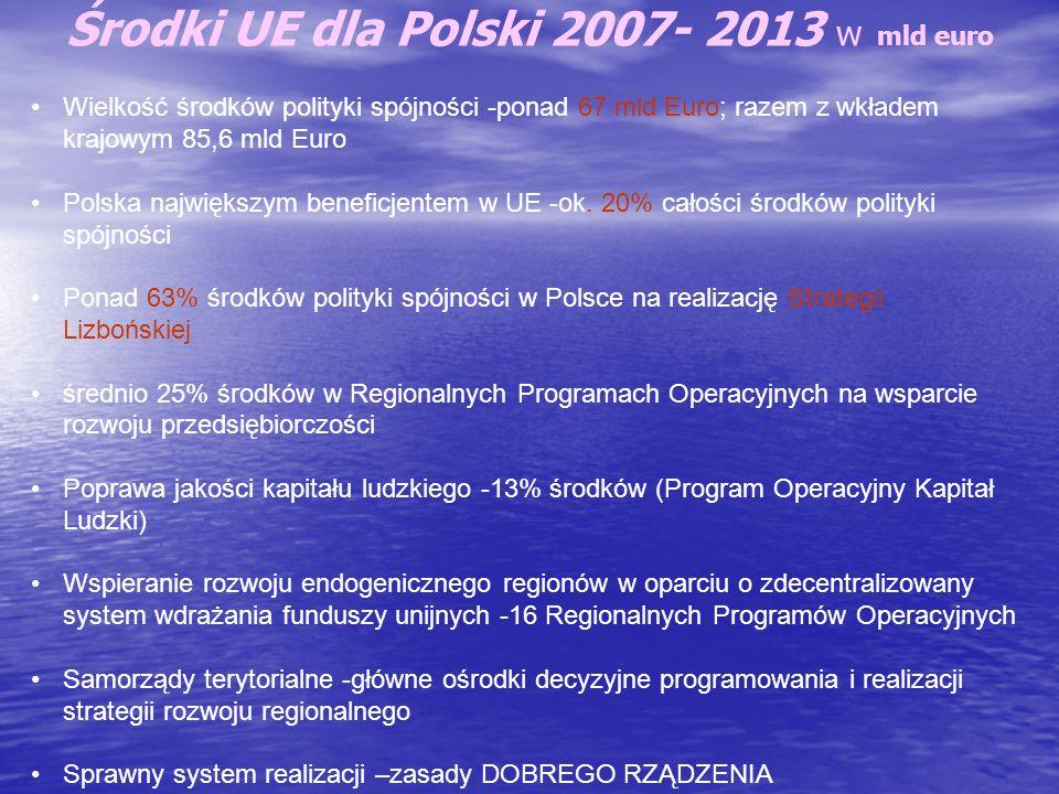Środki UE dla Polski 2007- 2013 w mld euro