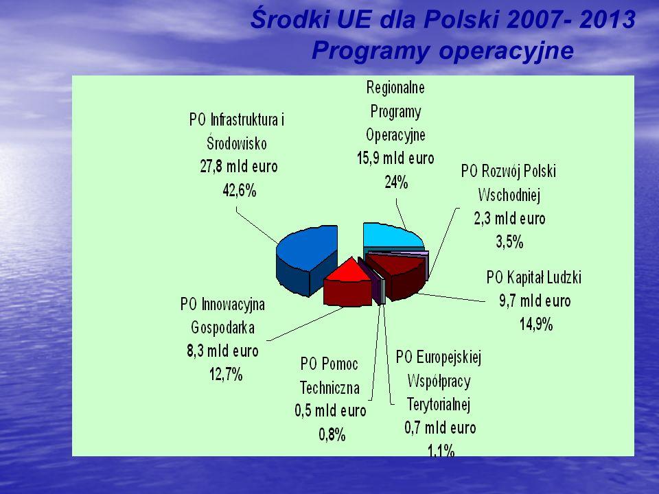 Środki UE dla Polski 2007- 2013 Programy operacyjne