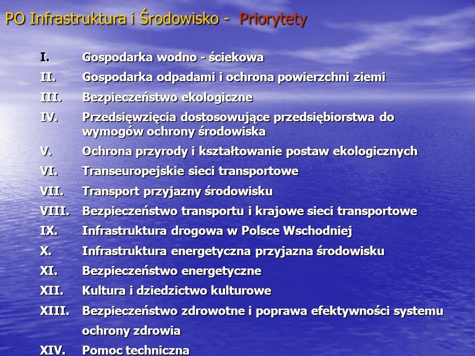 PO Infrastruktura i Środowisko - Priorytety
