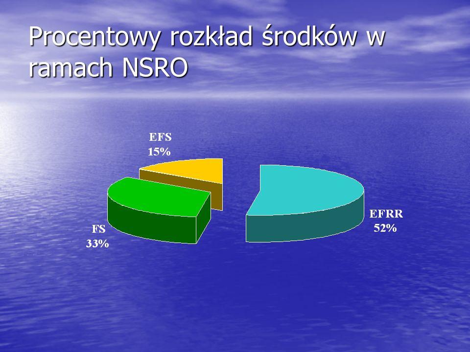 Procentowy rozkład środków w ramach NSRO