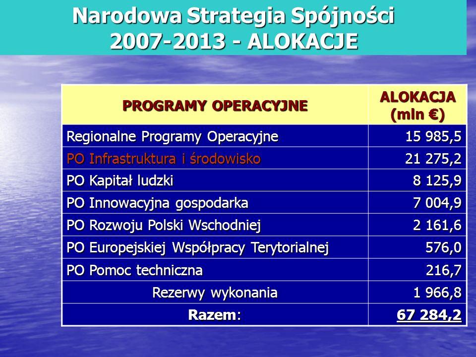 Narodowa Strategia Spójności 2007-2013 - ALOKACJE