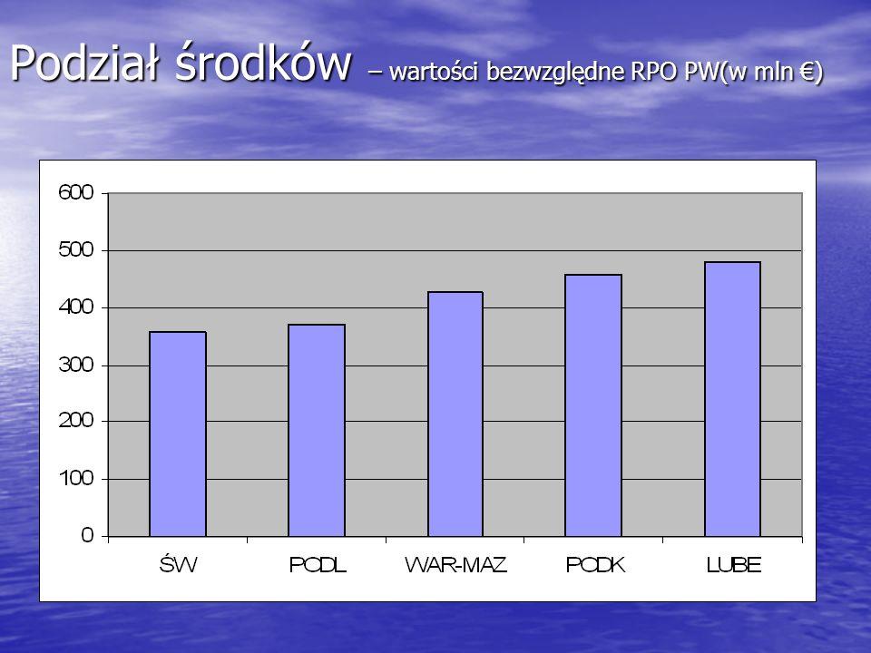 Podział środków – wartości bezwzględne RPO PW(w mln €)