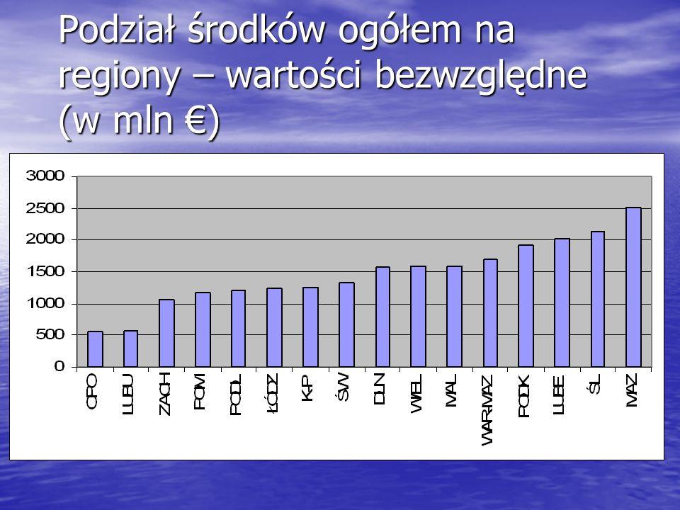 Podział środków ogółem na regiony – wartości bezwzględne (w mln €)