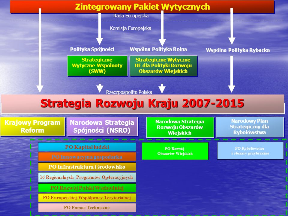 Strategia Rozwoju Kraju 2007-2015