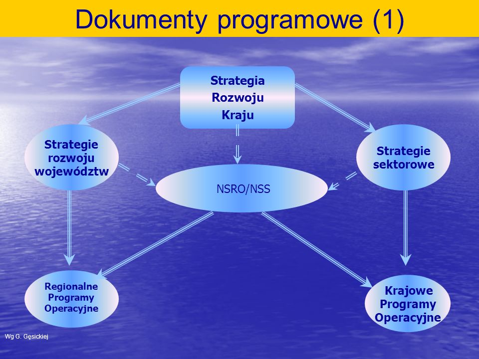 Dokumenty programowe (1)