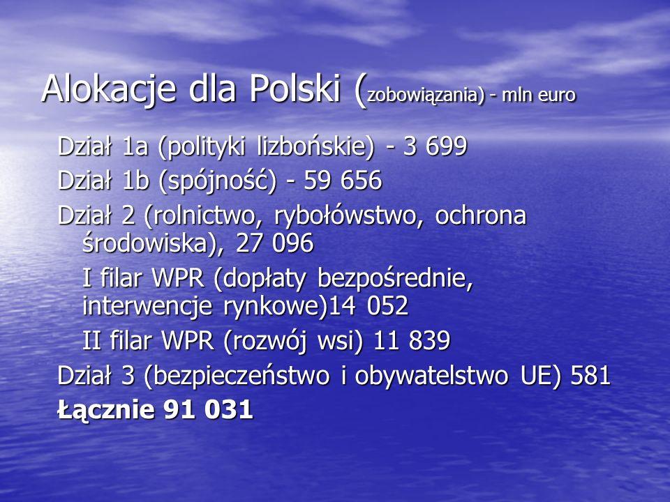 Alokacje dla Polski (zobowiązania) - mln euro