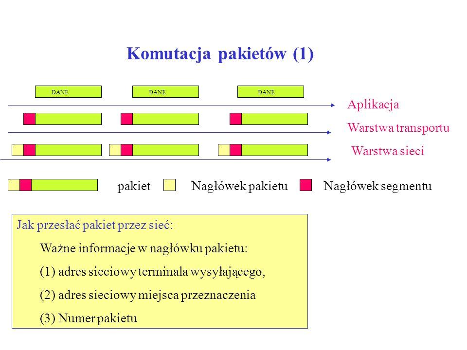 Komutacja pakietów (1) Aplikacja Warstwa transportu Warstwa sieci