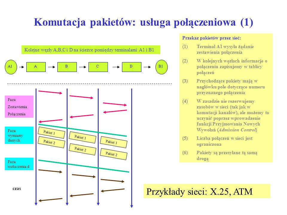 Komutacja pakietów: usługa połączeniowa (1)