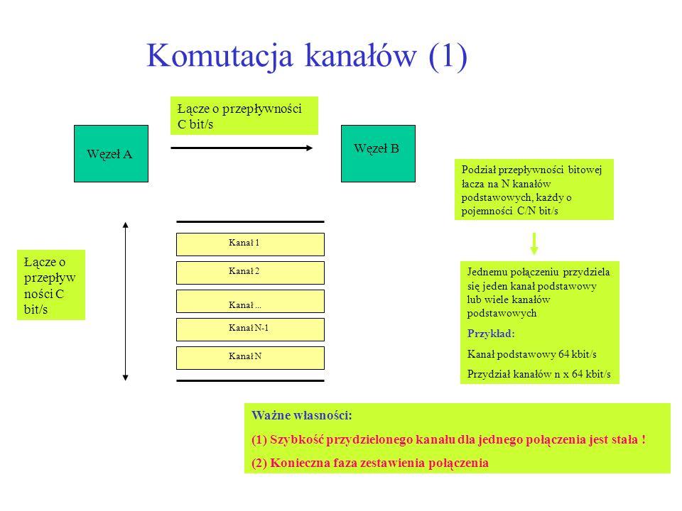 Komutacja kanałów (1) Łącze o przepływności C bit/s Węzeł B Węzeł A