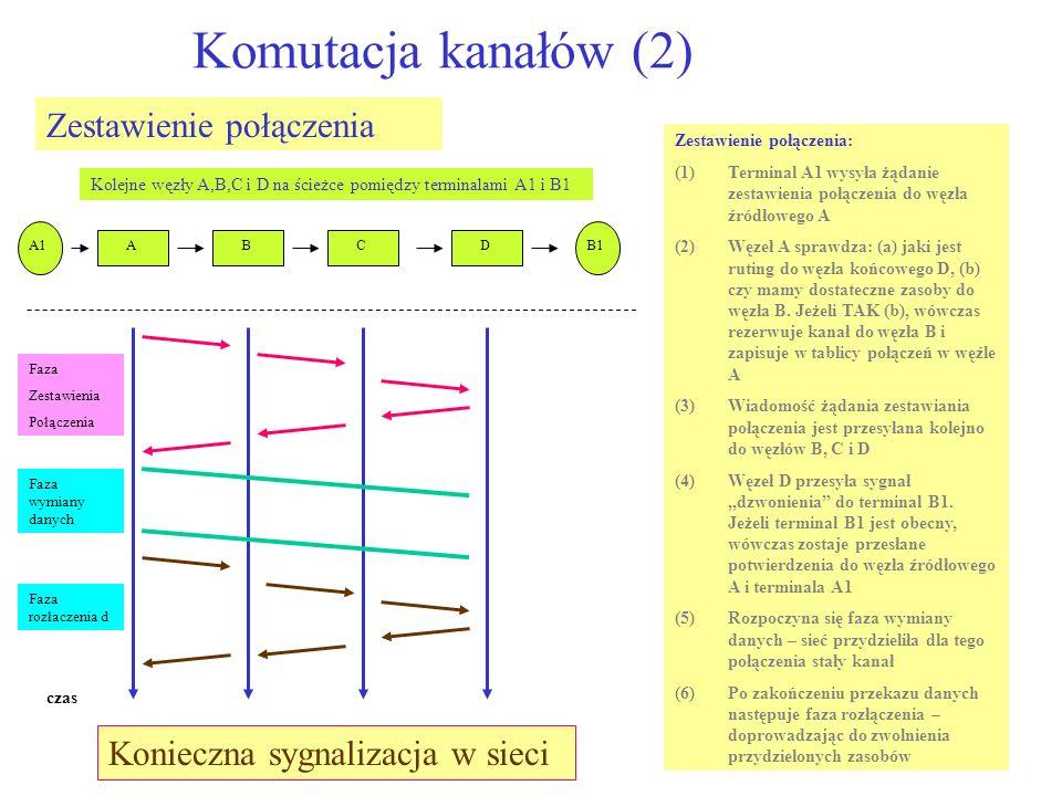 Komutacja kanałów (2) Zestawienie połączenia