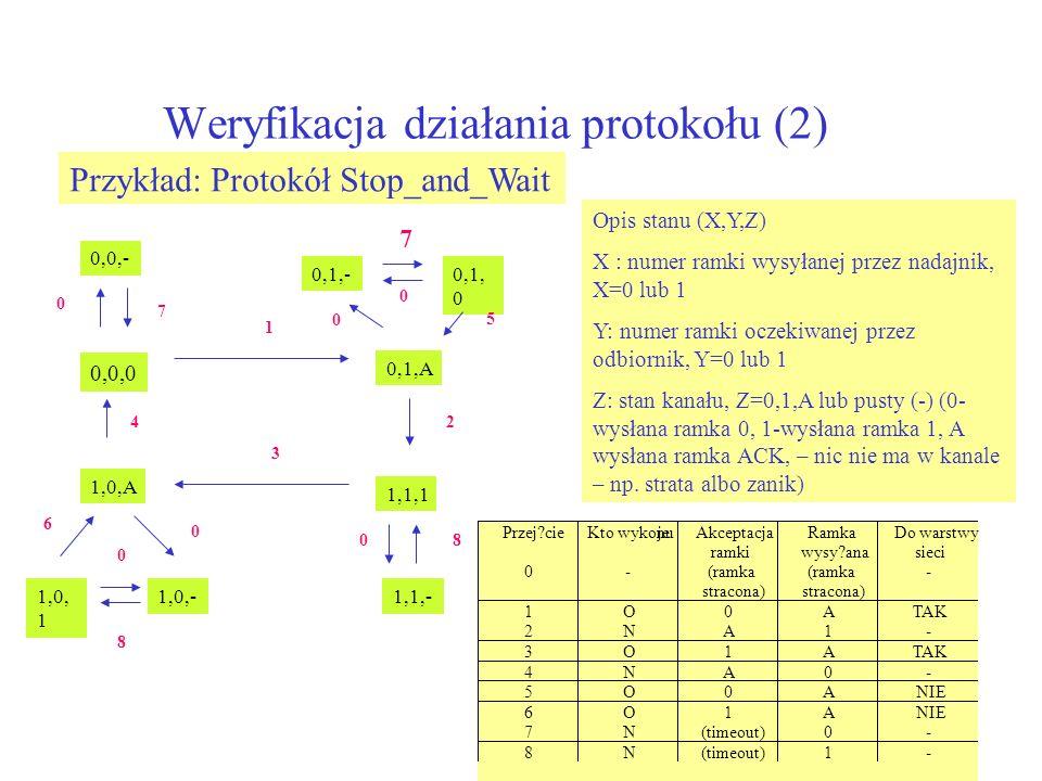 Weryfikacja działania protokołu (2)