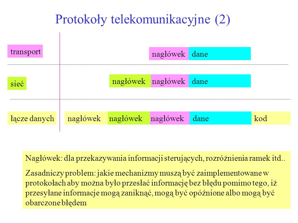 Protokoły telekomunikacyjne (2)