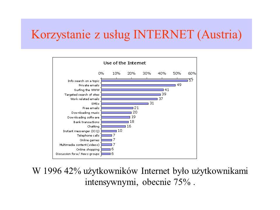 Korzystanie z usług INTERNET (Austria)