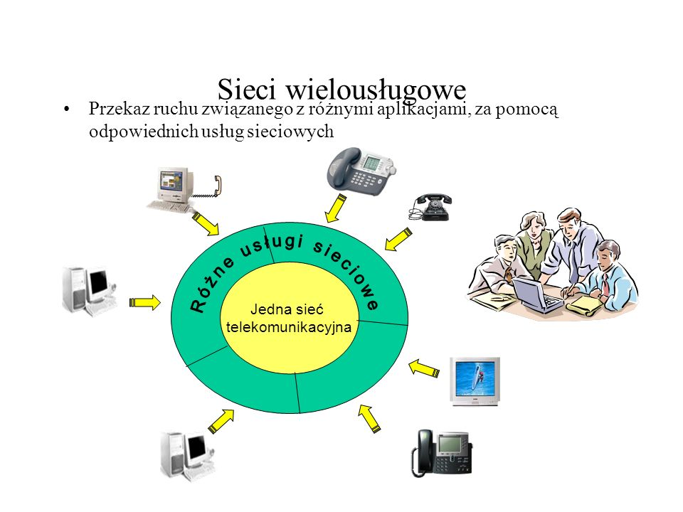 Sieci wielousługowe Przekaz ruchu związanego z różnymi aplikacjami, za pomocą odpowiednich usług sieciowych.