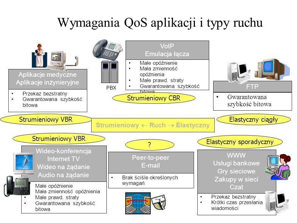 Wymagania QoS aplikacji i typy ruchu