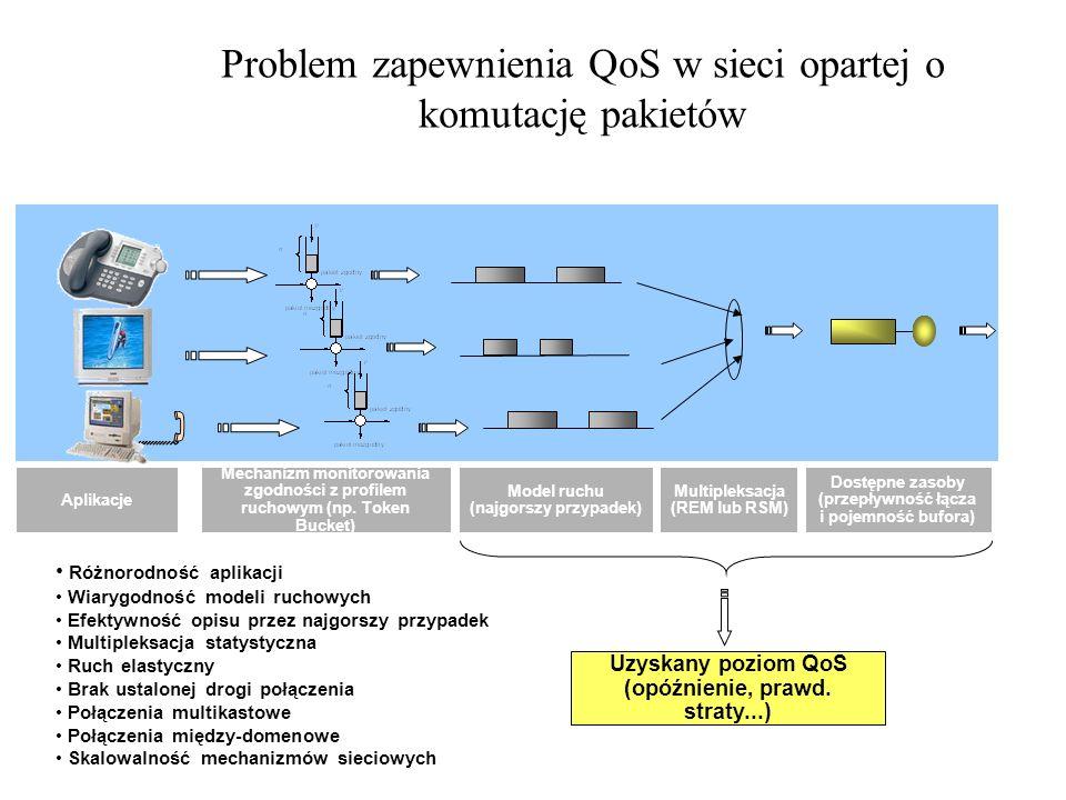 Problem zapewnienia QoS w sieci opartej o komutację pakietów