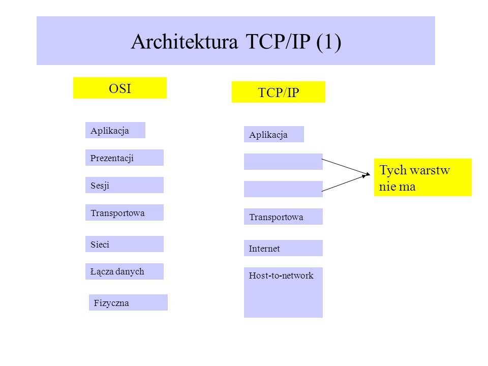 Architektura TCP/IP (1)
