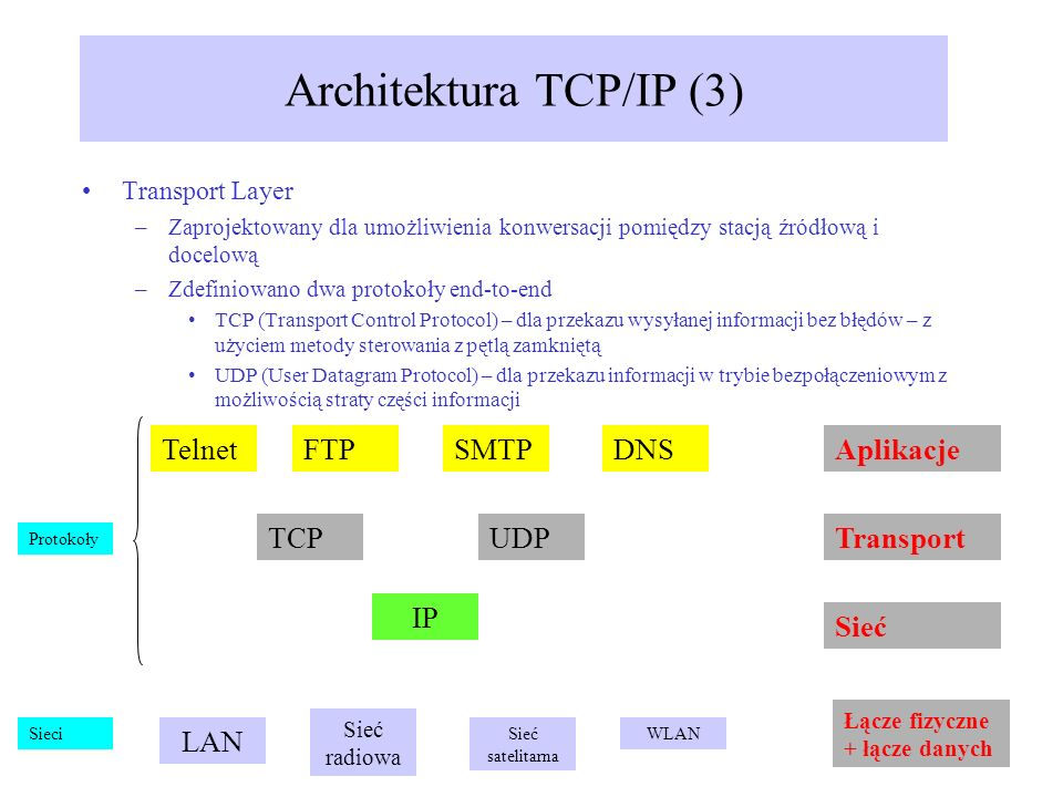 Architektura TCP/IP (3)