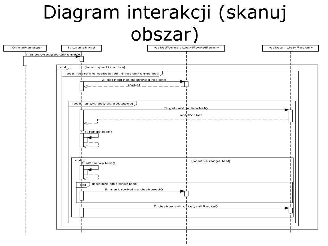 Diagram interakcji (skanuj obszar)
