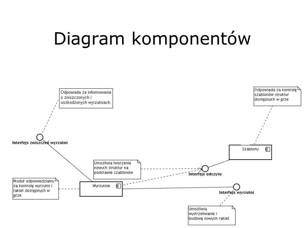 Diagram komponentów