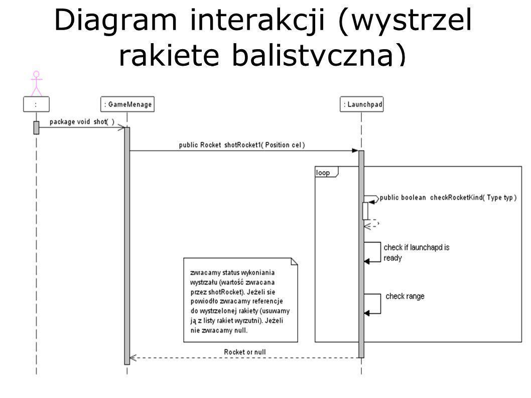 Diagram interakcji (wystrzel rakietę balistyczną)