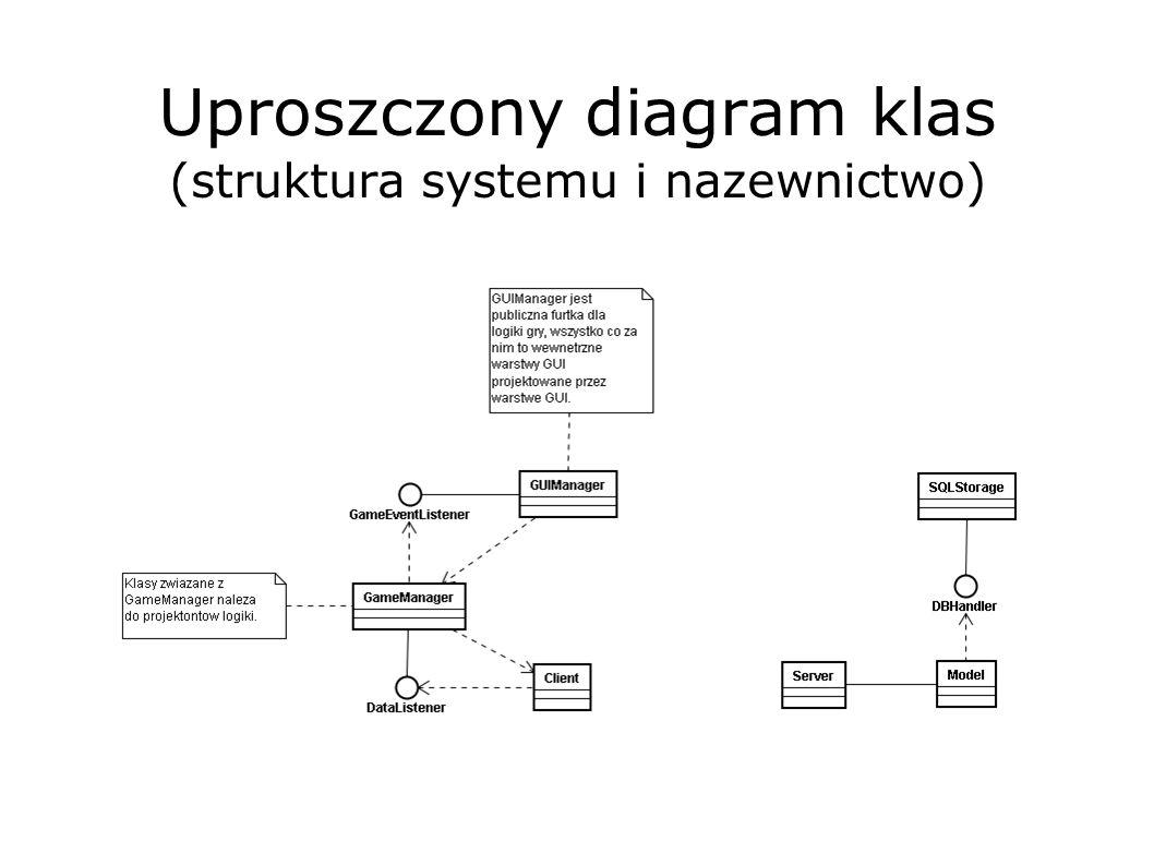 Uproszczony diagram klas (struktura systemu i nazewnictwo)