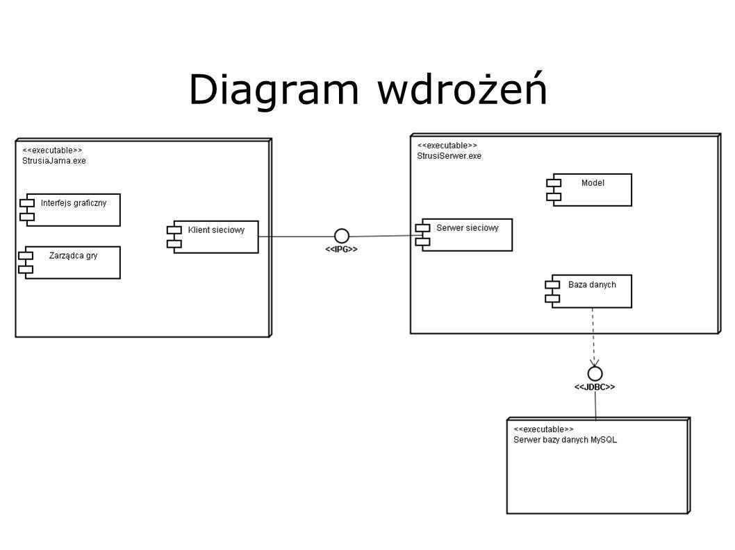 Diagram wdrożeń