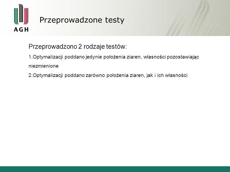 Przeprowadzone testy Przeprowadzono 2 rodzaje testów: