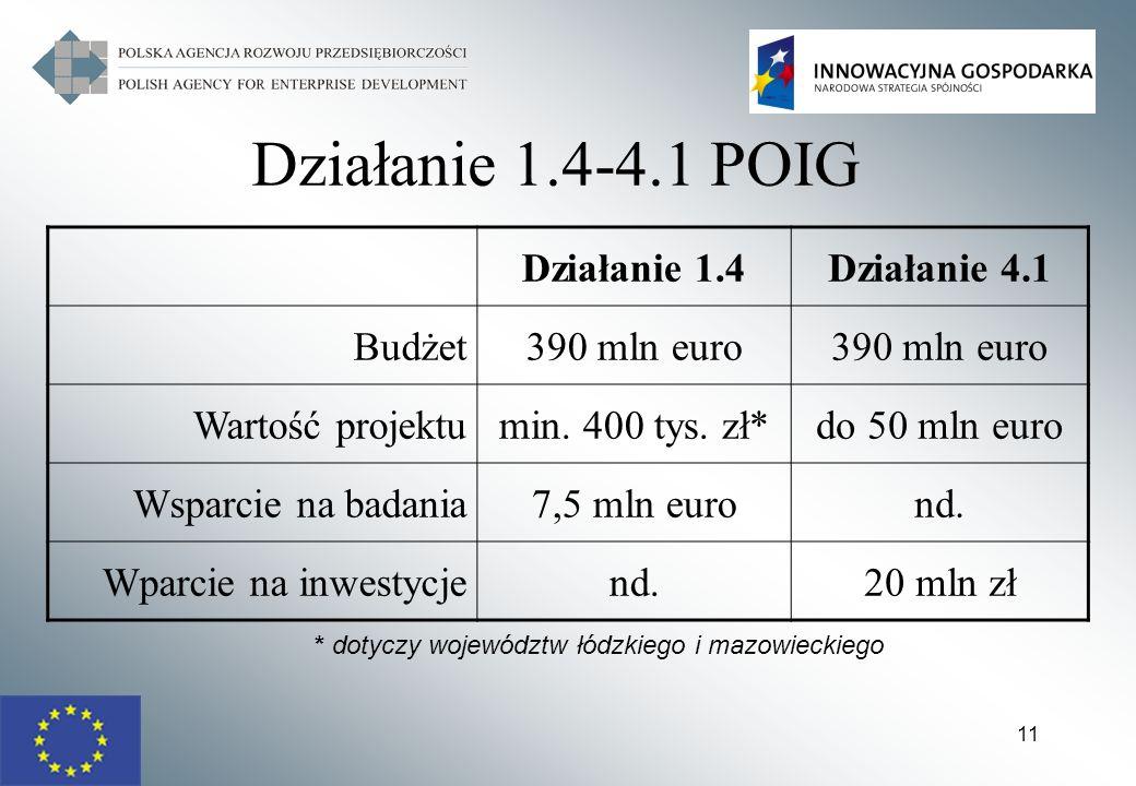 Działanie 1.4-4.1 POIG Działanie 1.4 Działanie 4.1 Budżet 390 mln euro