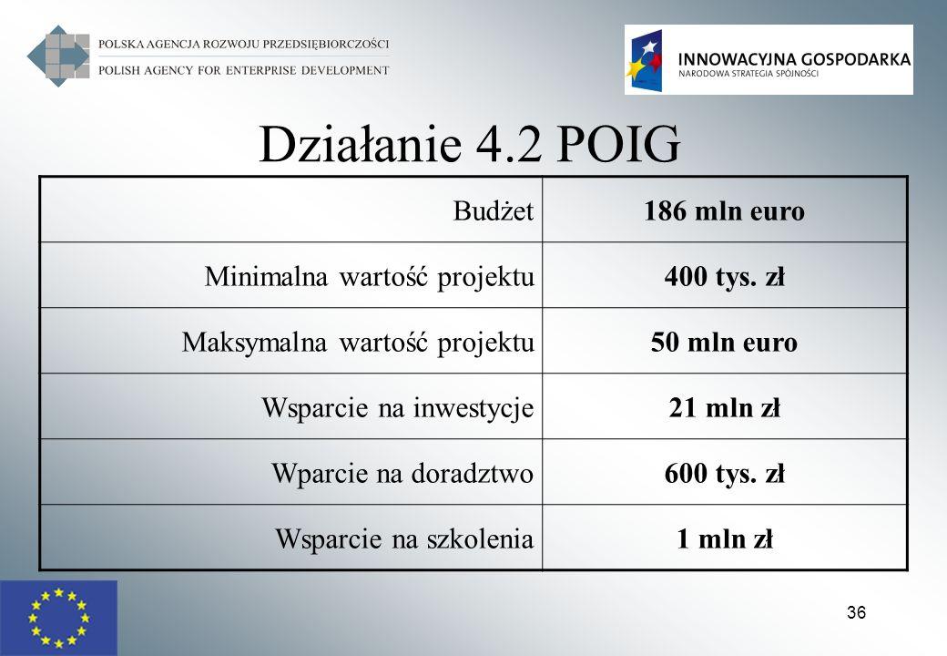 Działanie 4.2 POIG Budżet 186 mln euro Minimalna wartość projektu