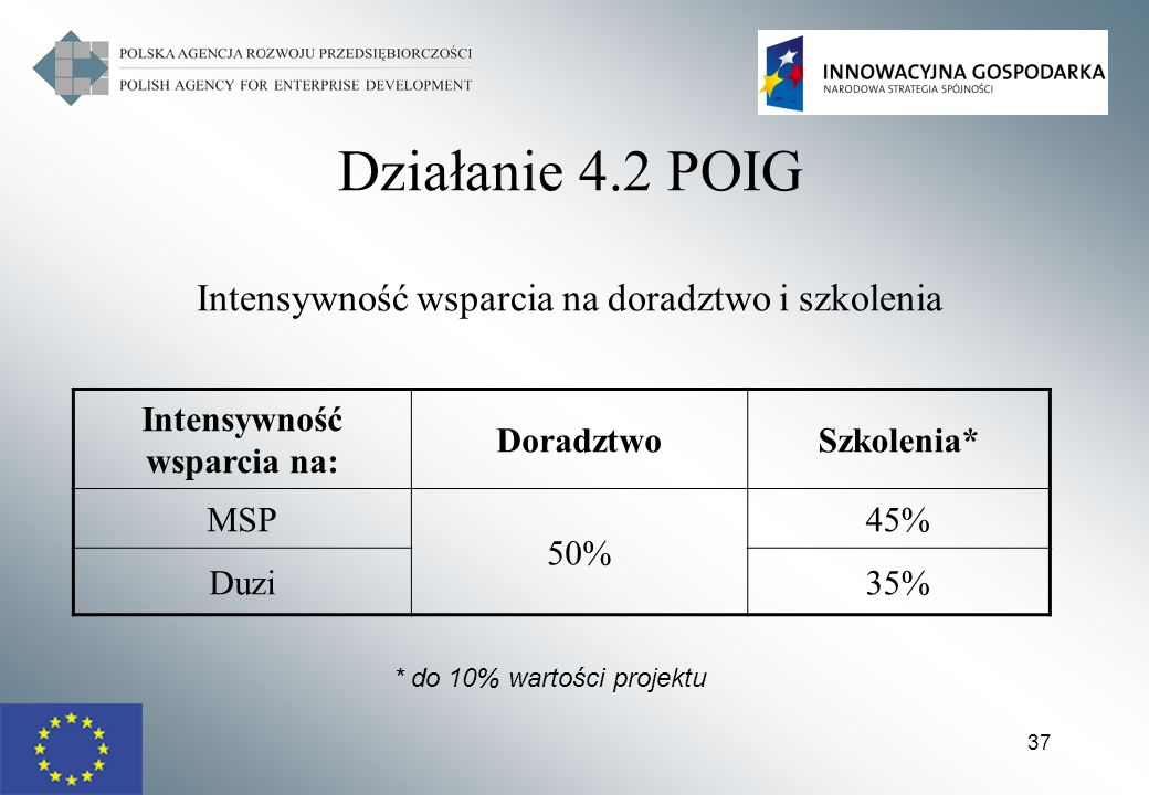 Działanie 4.2 POIG Intensywność wsparcia na doradztwo i szkolenia