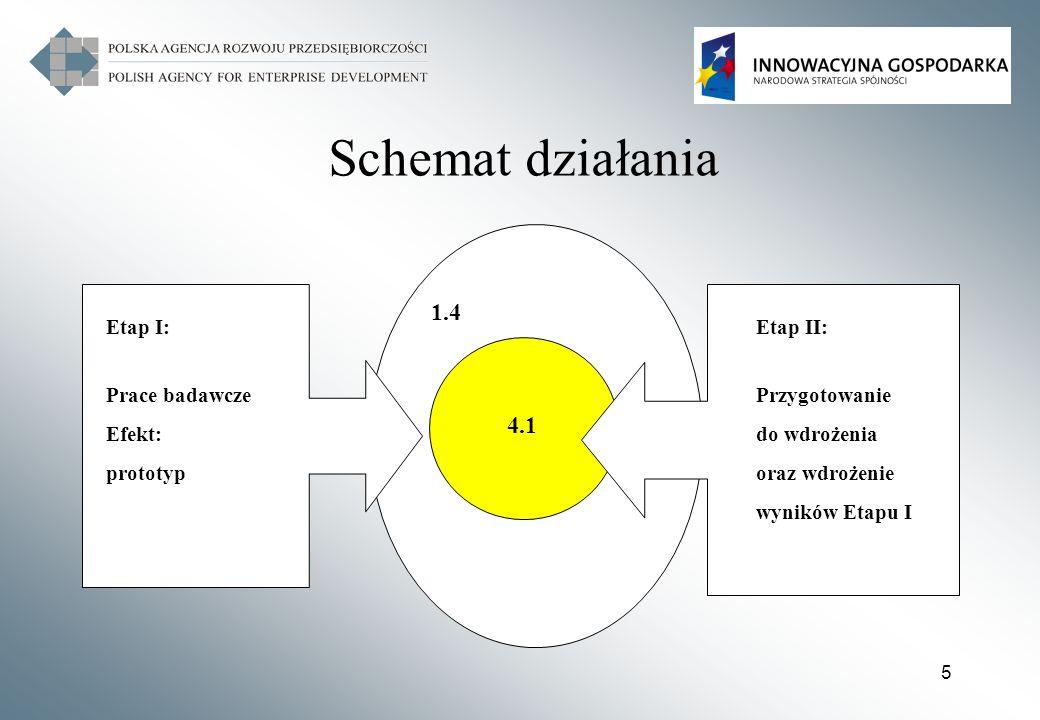 Schemat działania 1.4 4.1 Etap I: Prace badawcze Efekt: prototyp