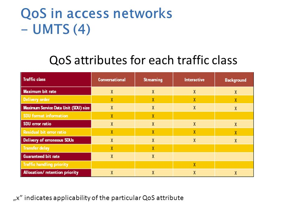 QoS attributes for each traffic class