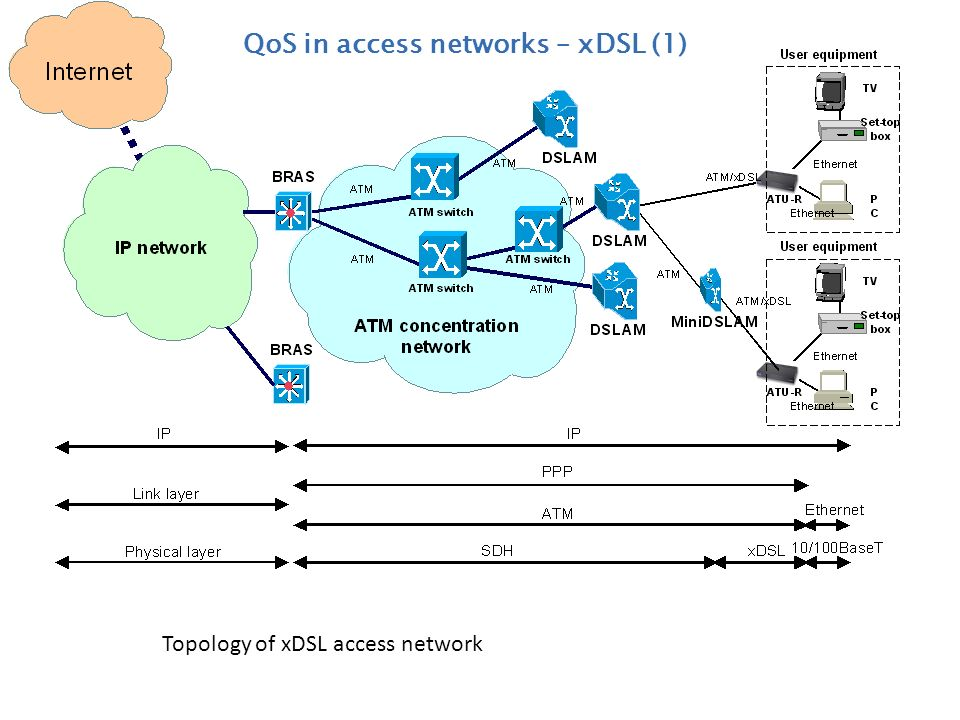 QoS in access networks – xDSL (1)