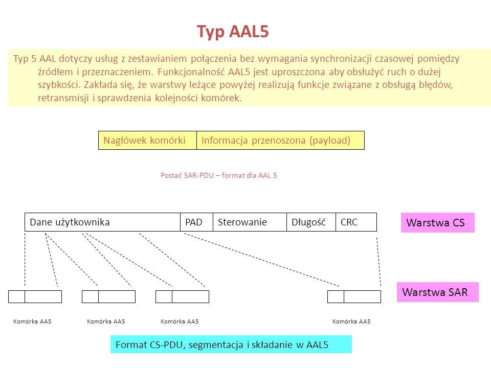 Typ AAL5 Warstwa CS Warstwa SAR