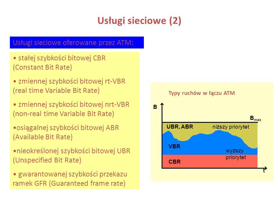 Usługi sieciowe (2) Usługi sieciowe oferowane przez ATM: