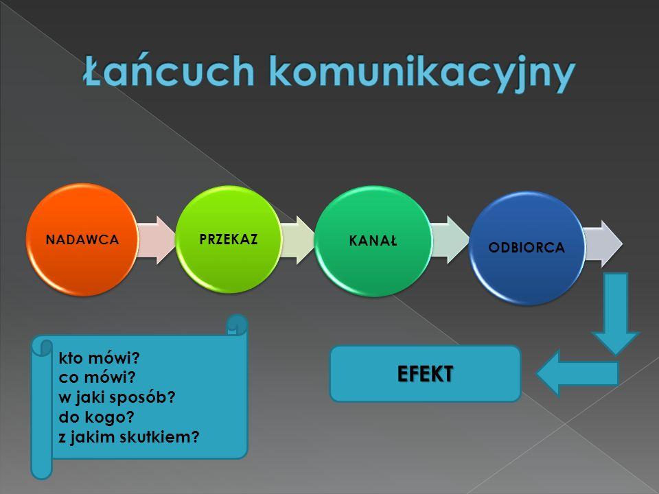 Łańcuch komunikacyjny