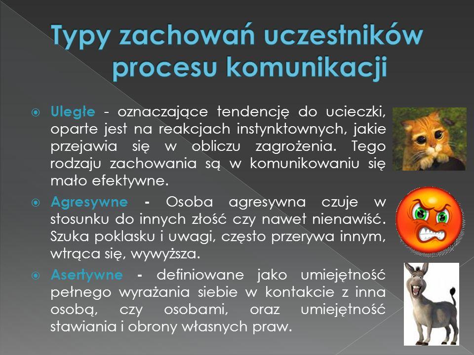 Typy zachowań uczestników procesu komunikacji