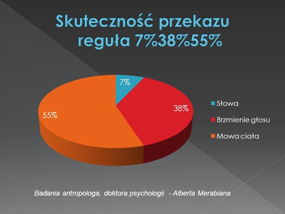 Skuteczność przekazu reguła 7%38%55%