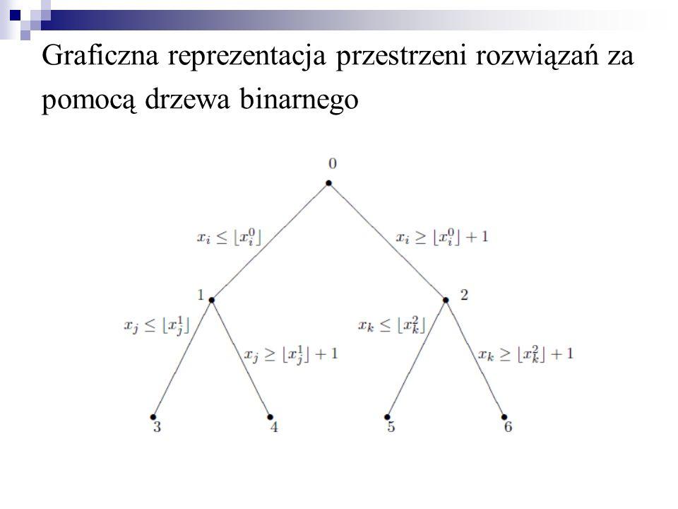 Graficzna reprezentacja przestrzeni rozwiązań za pomocą drzewa binarnego