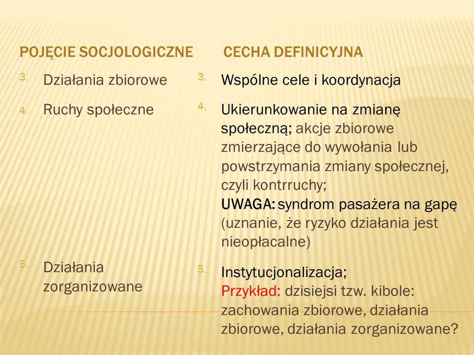 Pojęcie socjologiczne