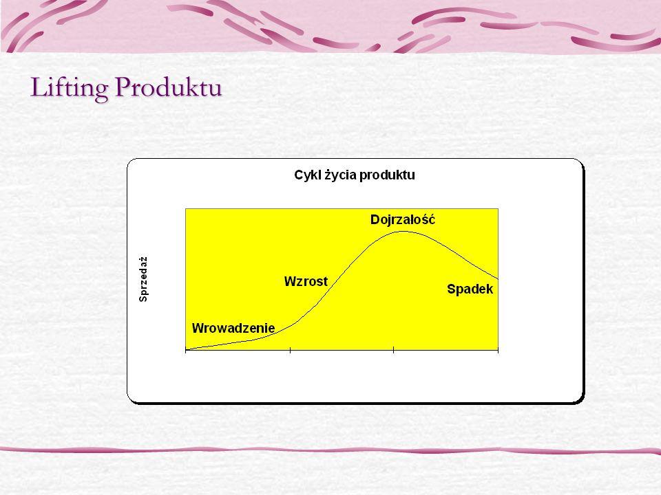 Lifting Produktu