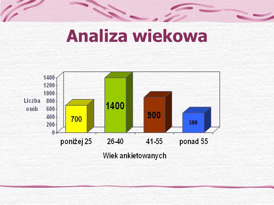Analiza wiekowa