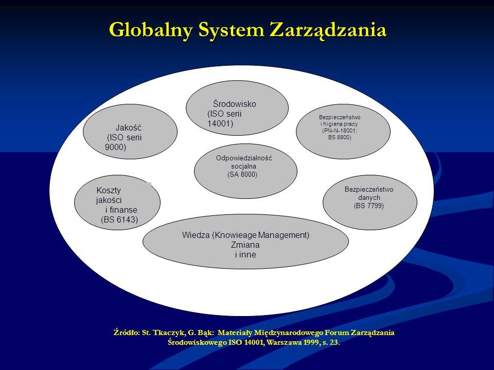 Globalny System Zarządzania